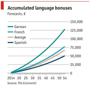 Why Should You Learn a Foreign Language